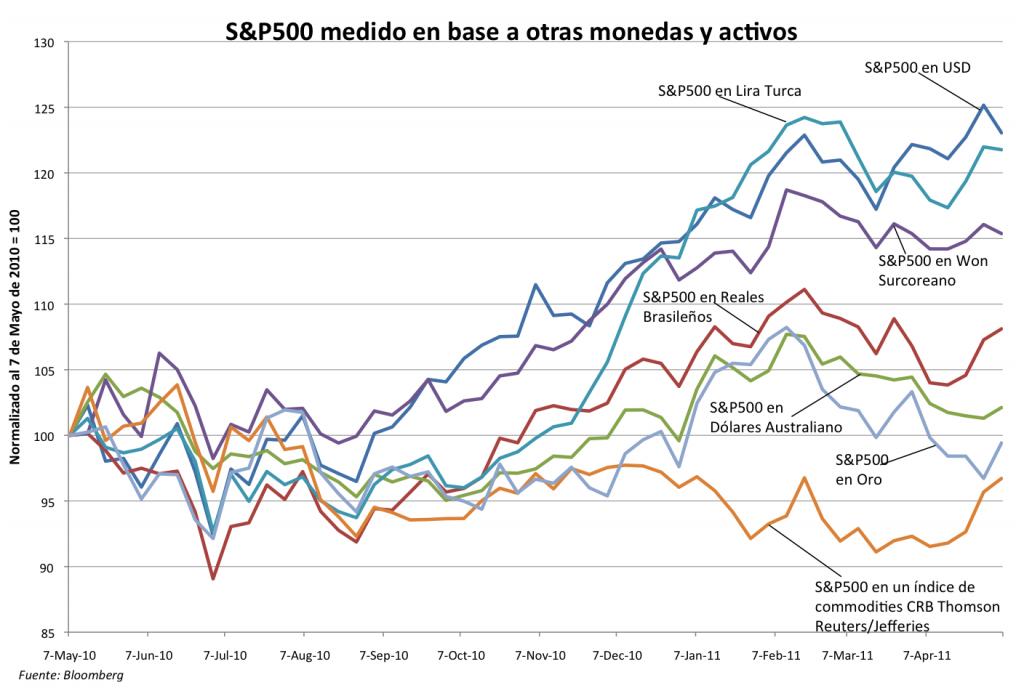 S&P500 en términos de otros Activos
