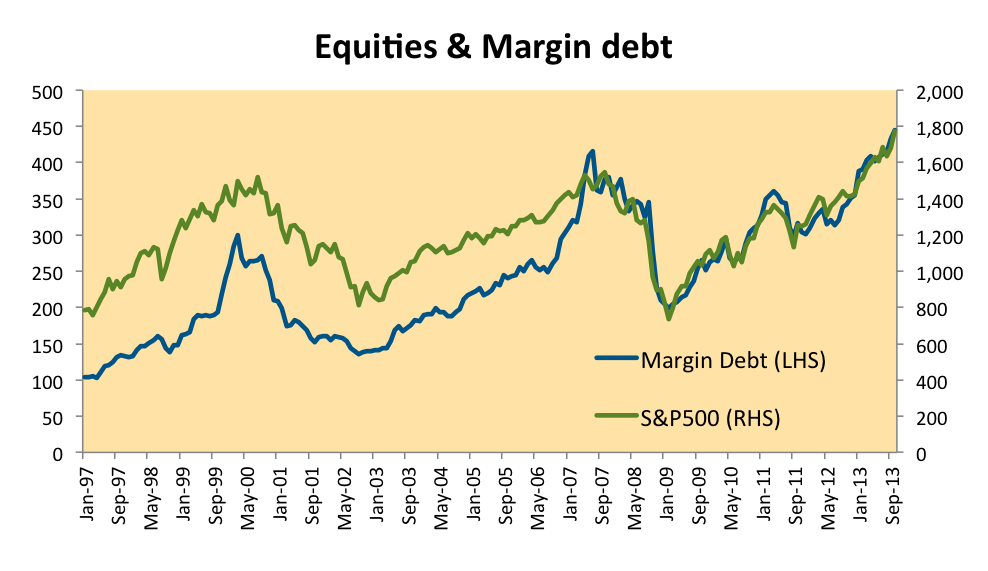 Margin Debt and the S&P500